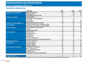 """Du kan se de enkelte parametre og deres udvikling fra 2014 til 2016 ved at klikke på billedet. KILDE: Dansk Byggeri """"Kommunerne og erhvervslivet"""""""