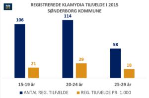 graf_2015n